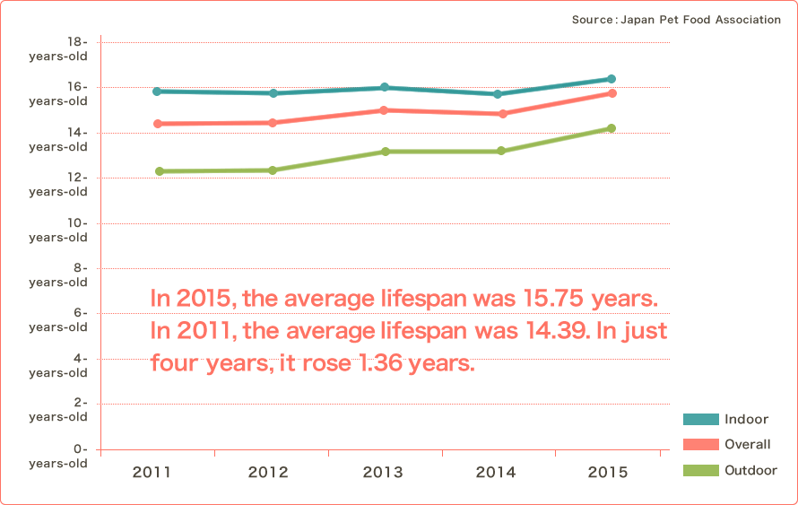 In 2015, the average lifespan was 15.75 years.